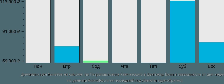 Динамика цен билетов на самолет из Петропавловска-Камчатского в Денпасар Бали в зависимости от дня недели