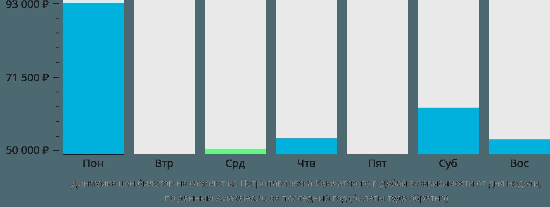Динамика цен билетов на самолет из Петропавловска-Камчатского в Дубай в зависимости от дня недели