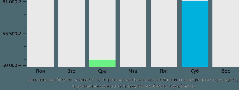Динамика цен билетов на самолет из Петропавловска-Камчатского в Испанию в зависимости от дня недели
