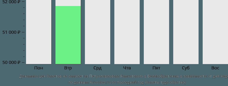 Динамика цен билетов на самолет из Петропавловска-Камчатского в Великобританию в зависимости от дня недели