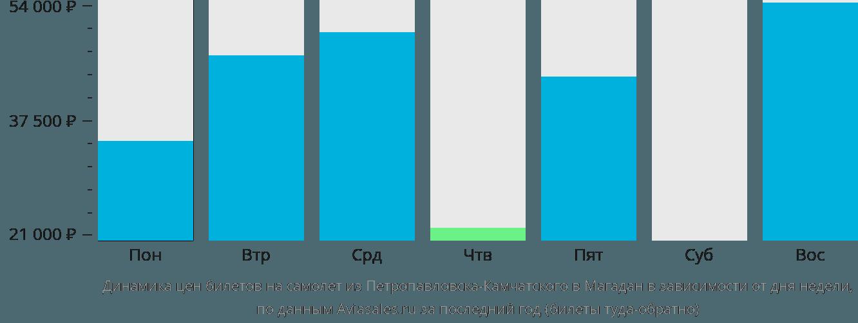 Динамика цен билетов на самолет из Петропавловска-Камчатского в Магадан в зависимости от дня недели