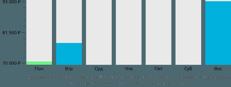 Динамика цен билетов на самолет из Петропавловска-Камчатского в Хагатну в зависимости от дня недели