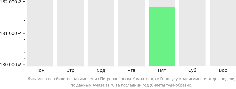 Динамика цен билетов на самолет из Петропавловска-Камчатского в Гонолулу в зависимости от дня недели