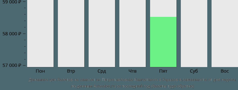 Динамика цен билетов на самолет из Петропавловска-Камчатского в Харьков в зависимости от дня недели