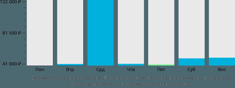 Динамика цен билетов на самолет из Петропавловска-Камчатского в Читу в зависимости от дня недели