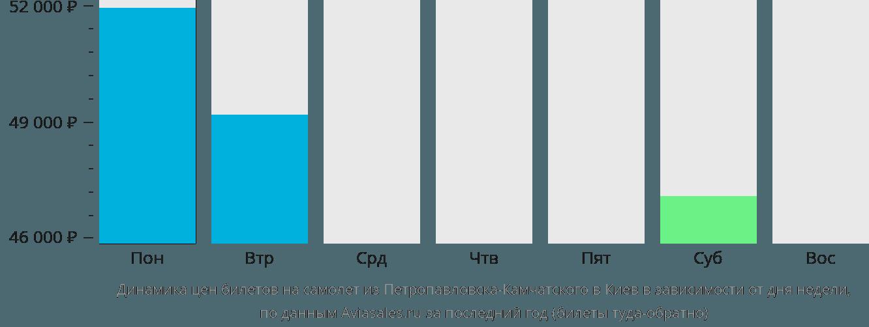 Динамика цен билетов на самолет из Петропавловска-Камчатского в Киев в зависимости от дня недели
