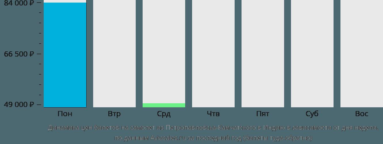 Динамика цен билетов на самолет из Петропавловска-Камчатского в Индию в зависимости от дня недели