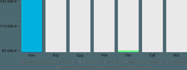 Динамика цен билетов на самолет из Петропавловска-Камчатского в Кемерово в зависимости от дня недели
