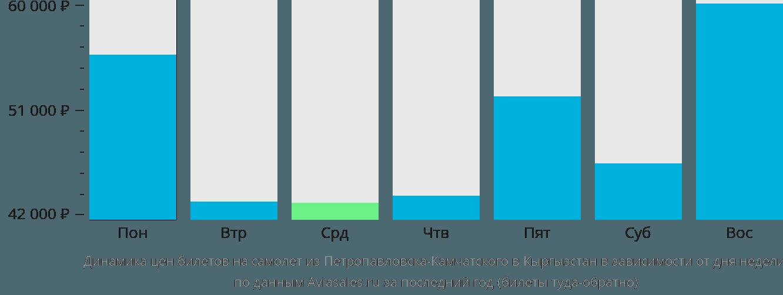 Динамика цен билетов на самолет из Петропавловска-Камчатского в Кыргызстан в зависимости от дня недели