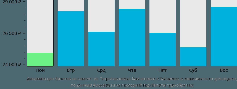 Динамика цен билетов на самолет из Петропавловска-Камчатского в Хабаровск в зависимости от дня недели