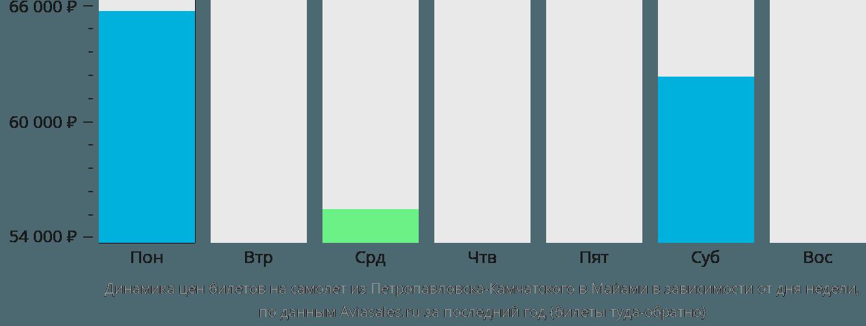 Динамика цен билетов на самолет из Петропавловска-Камчатского в Майами в зависимости от дня недели