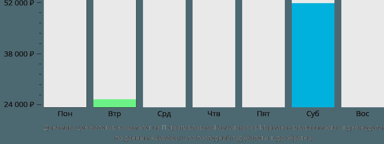 Динамика цен билетов на самолет из Петропавловска-Камчатского в Мурманск в зависимости от дня недели