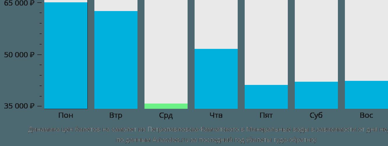 Динамика цен билетов на самолёт из Петропавловска-Камчатского в Минеральные Воды в зависимости от дня недели