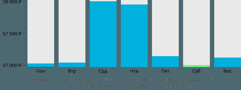 Динамика цен билетов на самолет из Петропавловска-Камчатского в Минск в зависимости от дня недели
