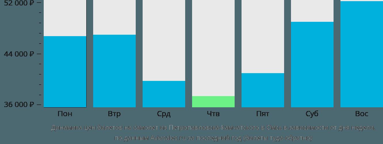Динамика цен билетов на самолет из Петропавловска-Камчатского в Омск в зависимости от дня недели