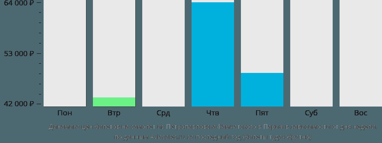 Динамика цен билетов на самолет из Петропавловска-Камчатского в Париж в зависимости от дня недели