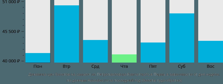 Динамика цен билетов на самолет из Петропавловска-Камчатского в Пермь в зависимости от дня недели