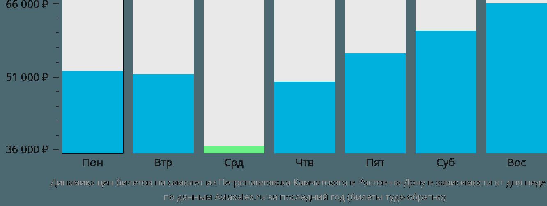 Динамика цен билетов на самолет из Петропавловска-Камчатского в Ростов-на-Дону в зависимости от дня недели