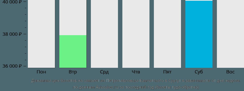 Динамика цен билетов на самолет из Петропавловска-Камчатского в Сургут в зависимости от дня недели