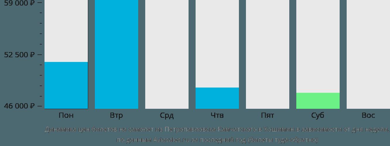 Динамика цен билетов на самолет из Петропавловска-Камчатского в Хошимин в зависимости от дня недели