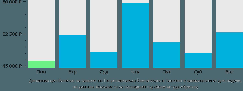Динамика цен билетов на самолет из Петропавловска-Камчатского в Ташкент в зависимости от дня недели