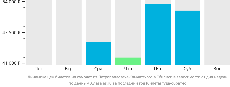 Динамика цен билетов на самолет из Петропавловска-Камчатского в Тбилиси в зависимости от дня недели