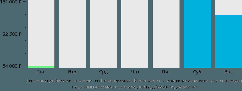 Динамика цен билетов на самолет из Петропавловска-Камчатского на Тенерифе в зависимости от дня недели