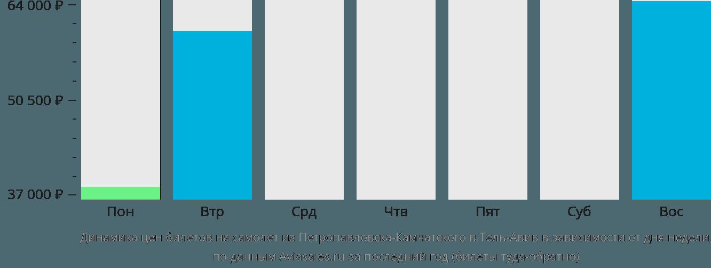 Динамика цен билетов на самолет из Петропавловска-Камчатского в Тель-Авив в зависимости от дня недели