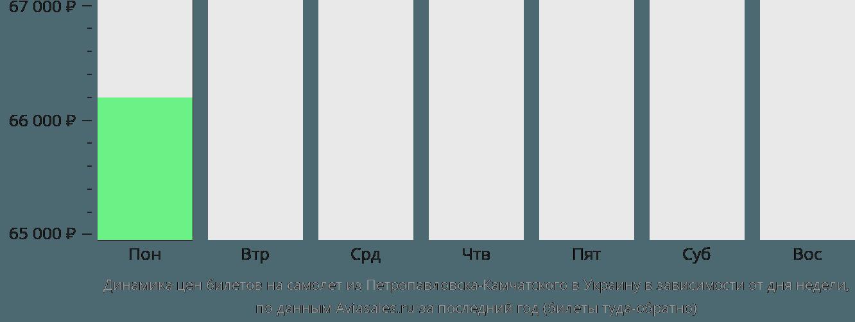 Динамика цен билетов на самолёт из Петропавловска-Камчатского в Украину в зависимости от дня недели
