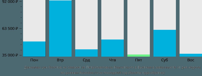 Динамика цен билетов на самолет из Петропавловска-Камчатского в Вьетнам в зависимости от дня недели