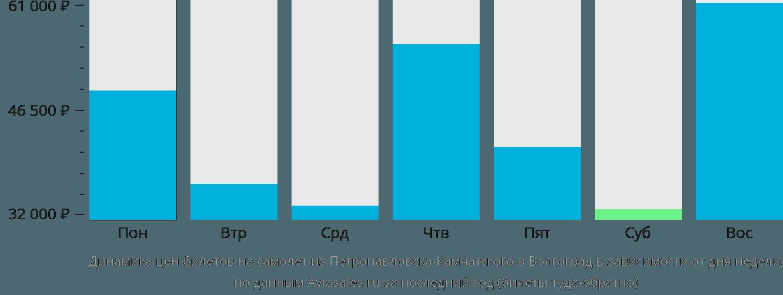 Динамика цен билетов на самолет из Петропавловска-Камчатского в Волгоград в зависимости от дня недели