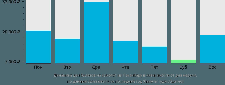 Динамика цен билетов на самолет из Паканбару в зависимости от дня недели