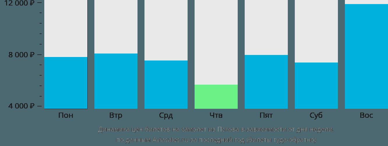 Динамика цен билетов на самолет из Пскова в зависимости от дня недели