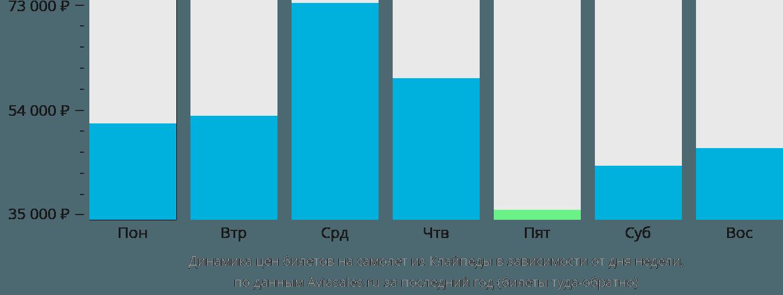 Динамика цен билетов на самолет из Клайпеды в зависимости от дня недели
