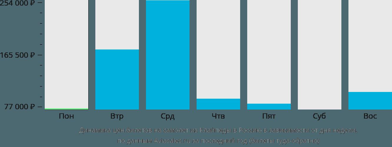 Динамика цен билетов на самолет из Клайпеды в Россию в зависимости от дня недели