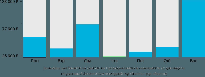 Динамика цен билетов на самолет из Провиденсиалеса в зависимости от дня недели