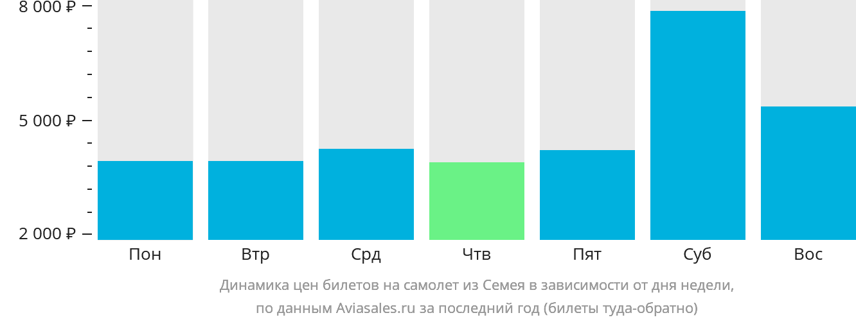 Динамика цен билетов на самолет из Семипалатинска в зависимости от дня недели