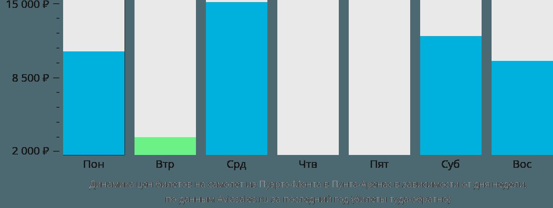 Динамика цен билетов на самолёт из Пуэрто-Монта в Пунта-Аренас в зависимости от дня недели