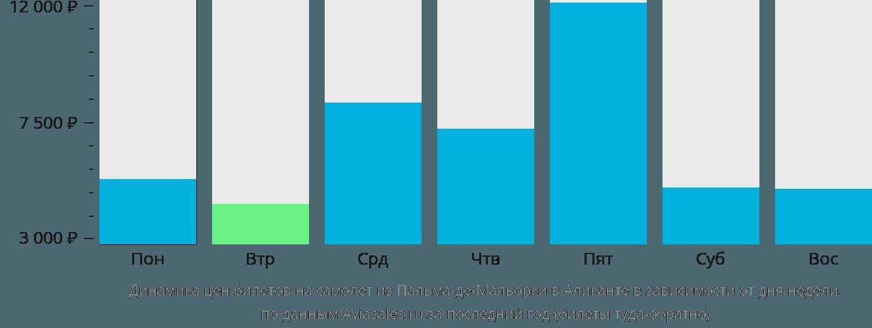 Динамика цен билетов на самолет из Пальма-де-Майорки в Аликанте в зависимости от дня недели