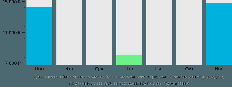 Динамика цен билетов на самолёт из Пальма-де-Майорки в Брюссель в зависимости от дня недели