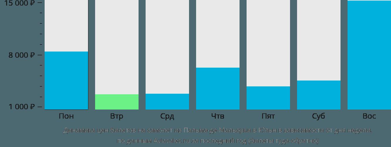 Динамика цен билетов на самолет из Пальма-де-Майорки в Кёльн в зависимости от дня недели