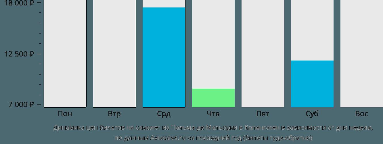 Динамика цен билетов на самолет из Пальма-де-Майорки в Копенгаген в зависимости от дня недели