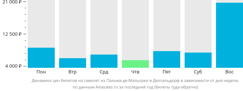 Динамика цен билетов на самолет из Пальма-де-Майорки в Дюссельдорф в зависимости от дня недели