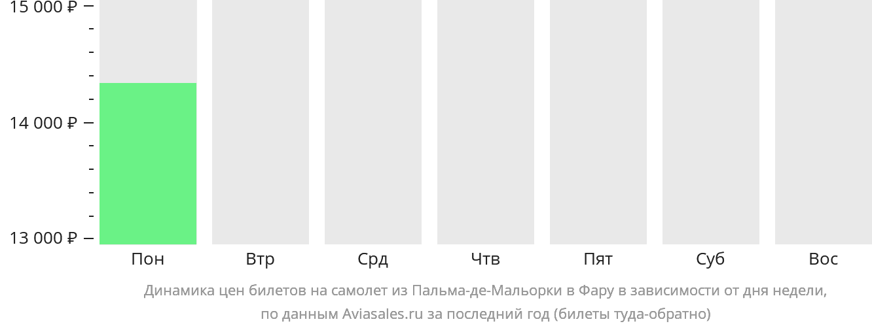 Динамика цен билетов на самолет из Пальма-де-Мальорки в Фару в зависимости от дня недели