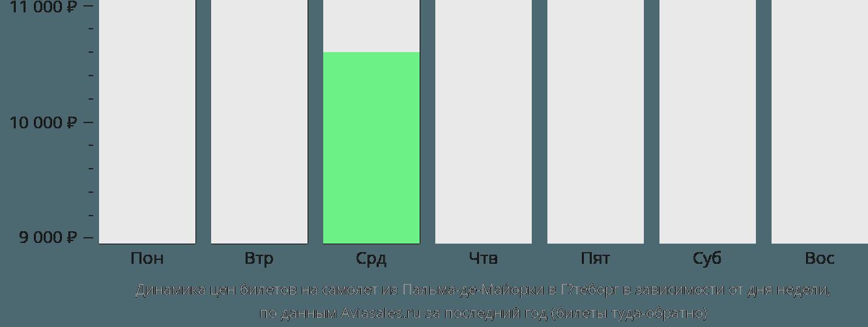 Динамика цен билетов на самолет из Пальма-де-Майорки в Гётеборг в зависимости от дня недели
