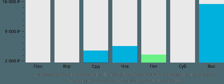 Динамика цен билетов на самолет из Пальма-де-Майорки в Женеву в зависимости от дня недели