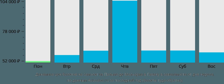 Динамика цен билетов на самолёт из Пальма-де-Майорки в Гавану в зависимости от дня недели