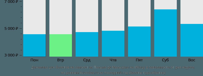 Динамика цен билетов на самолет из Пальма-де-Майорки на Ибицу в зависимости от дня недели