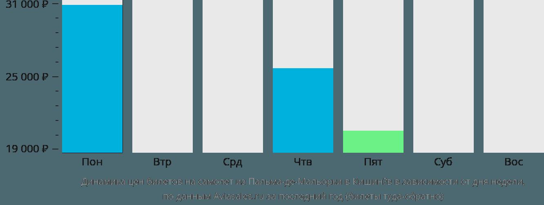 Динамика цен билетов на самолёт из Пальма-де-Майорки в Кишинёв в зависимости от дня недели