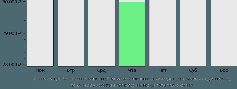 Динамика цен билетов на самолет из Пальма-де-Майорки в Краснодар в зависимости от дня недели
